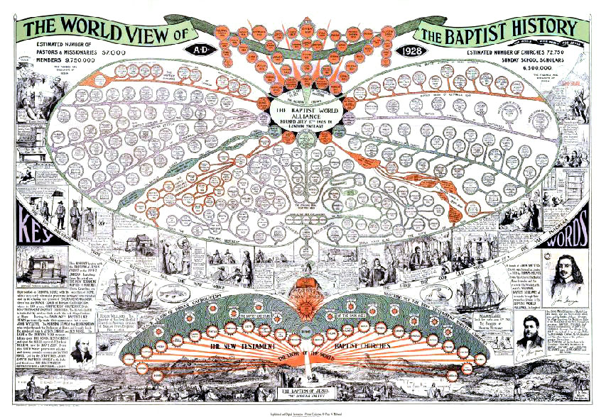 Poster of the Worldview of Baptist History with illustrations and timeline